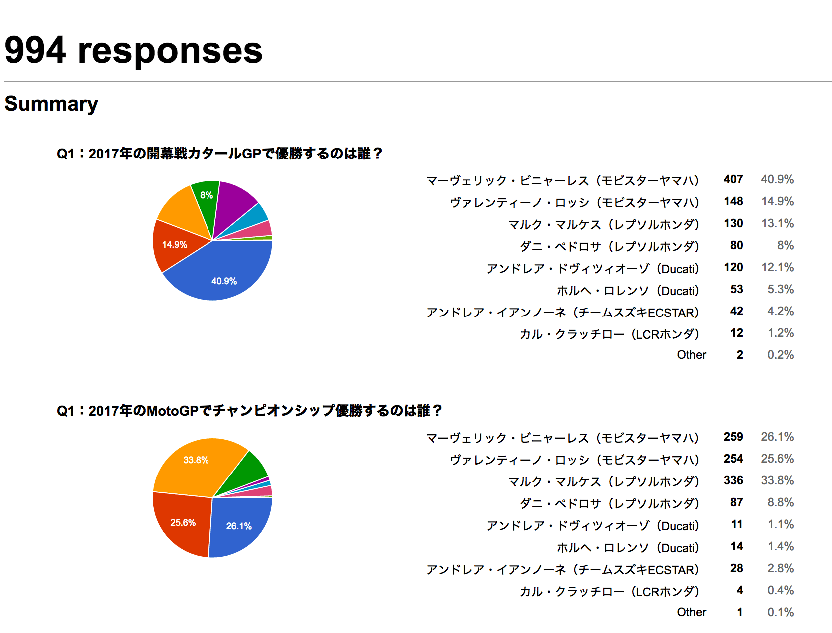 ★MotoGP2017開幕前アンケート結果発表