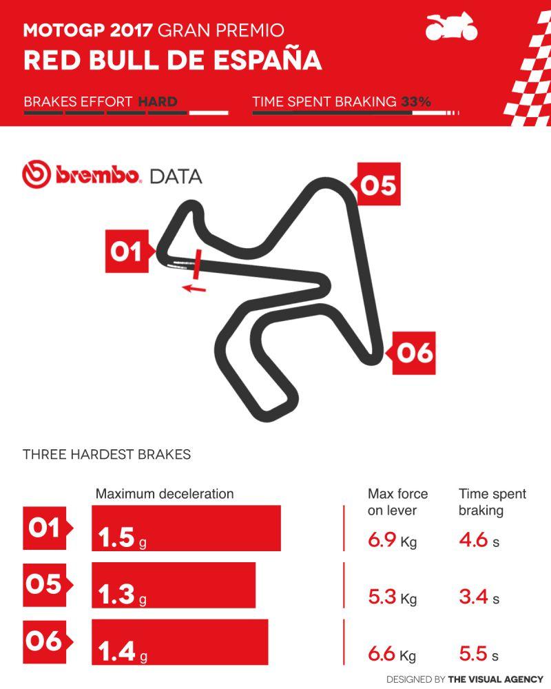 ★MotoGP 2017ヘレスGPのブレーキングをブレンボが徹底解説