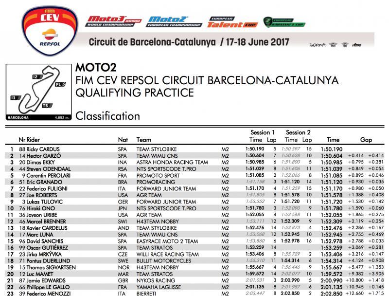 ★CEV Repsol 2017カタルーニャ戦 Moto2クラス予選総合結果