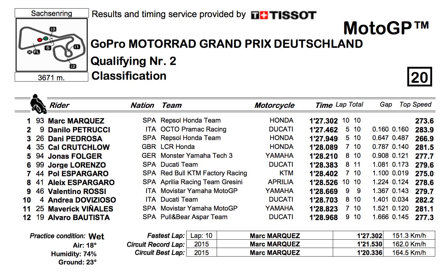 ★MotoGP2017ドイツGP Q2結果