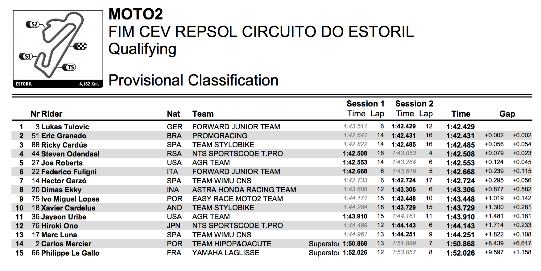 ★CEV Repsol 2017エストリル戦 Moto2クラス予選総合結果