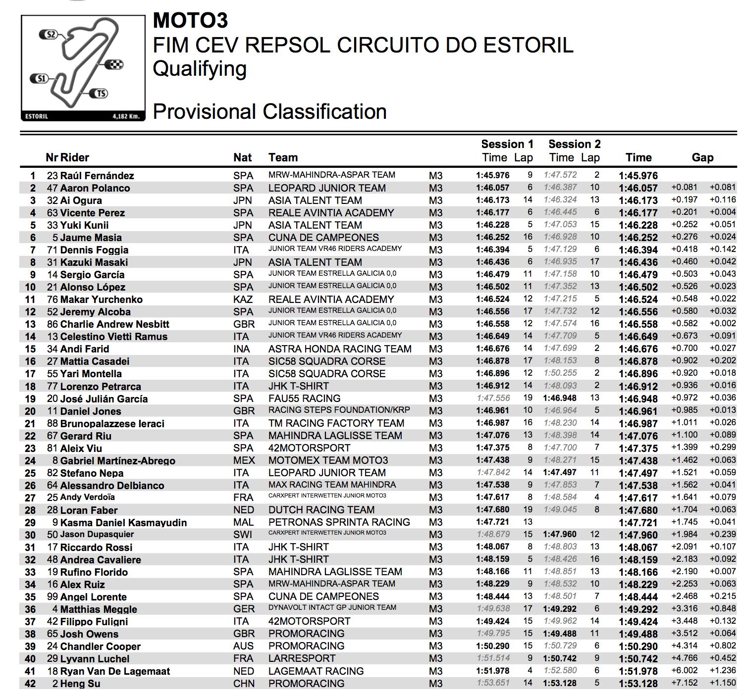 ★CEV Repsol 2017エストリル戦 Moto3クラス予選総合結果