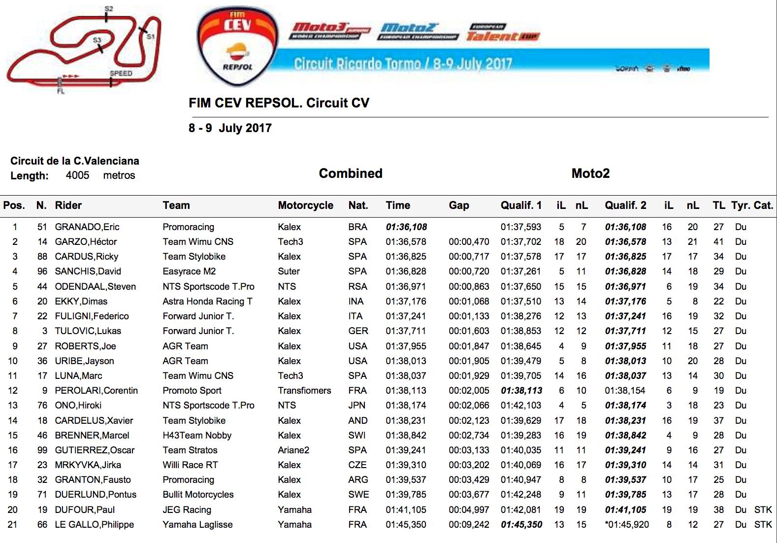 ★CEV Repsol 2017バレンシア戦 Moto2クラス予選総合結果