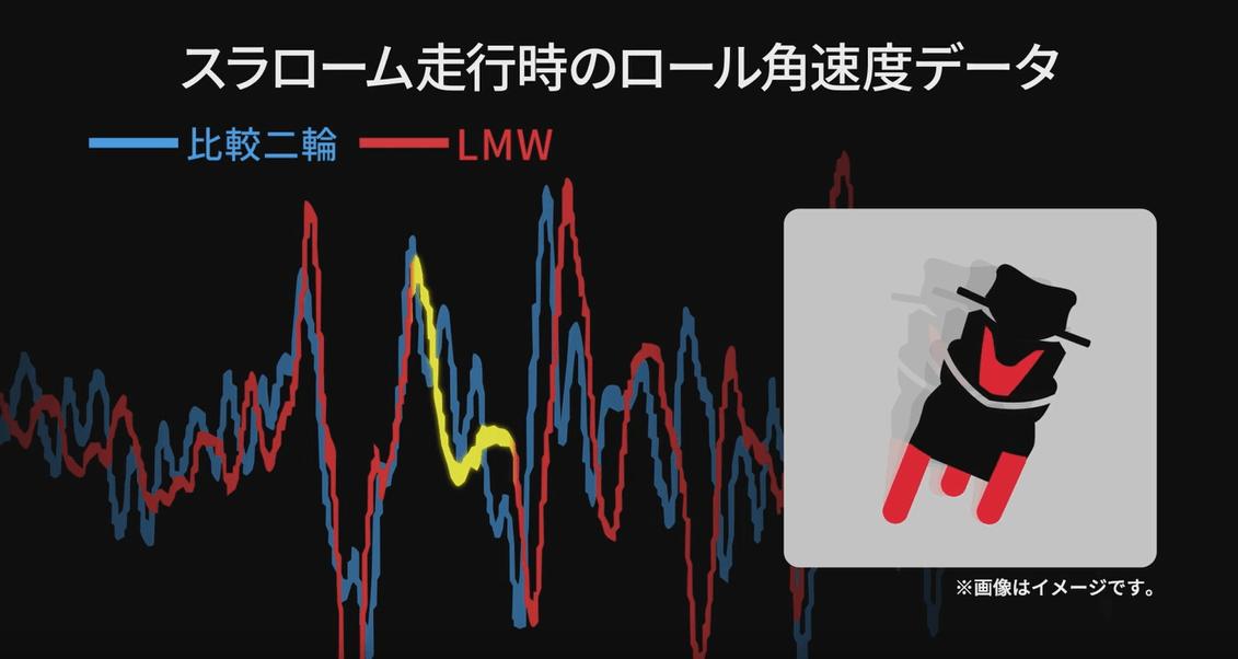 ★ヤマハ発動機の独自技術『LMWテクノロジー』の実証テスト動画2017年版を公開