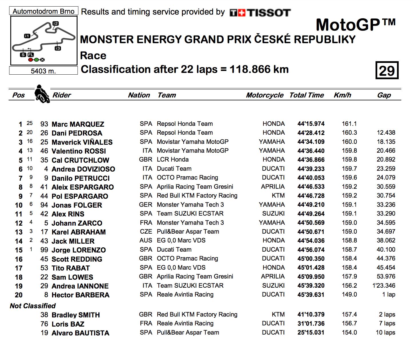 ★MotoGP2017チェコGP 決勝レース結果