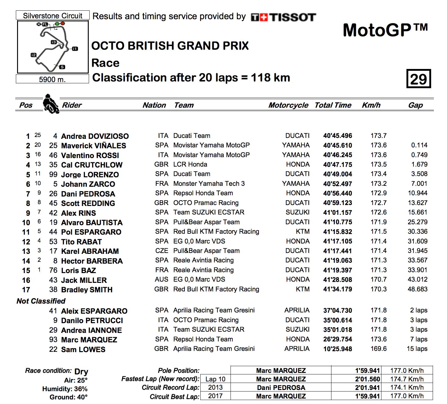 ★MotoGP2017イギリスGP 決勝レース結果