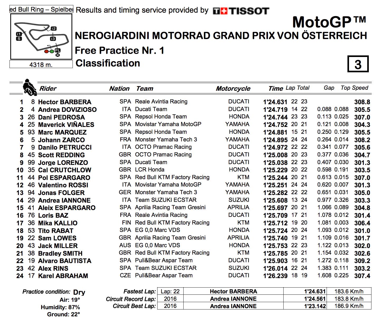 ★MotoGP2017オーストリアGP FP1結果