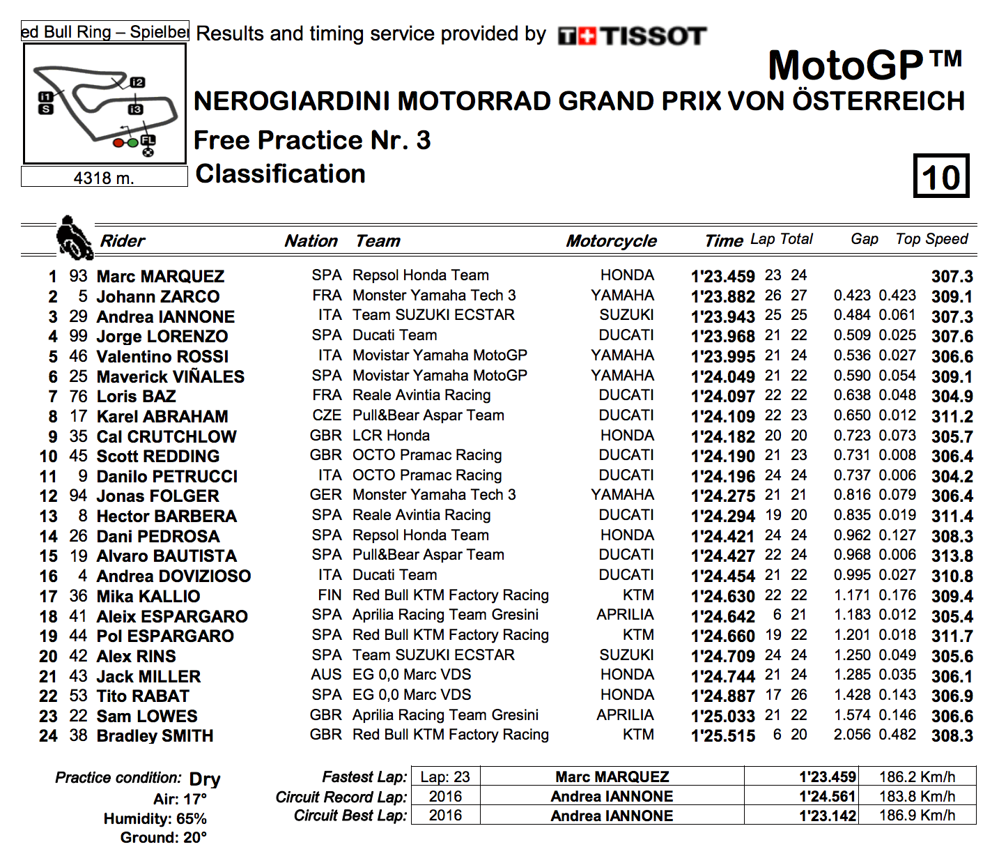 ★MotoGP2017オーストリアGP FP3結果