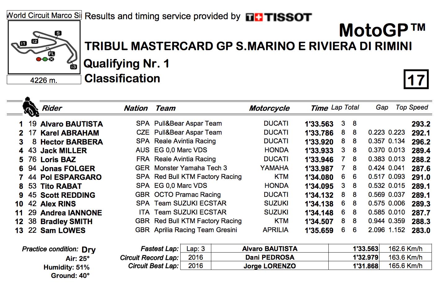 ★MotoGP2017サンマリノGP Q1結果