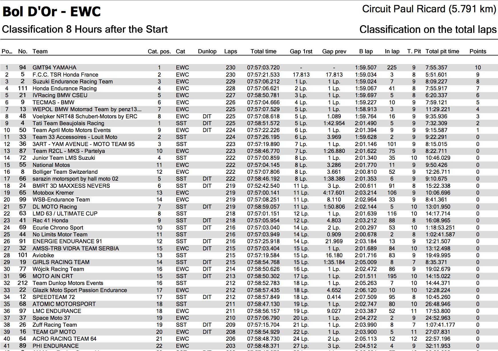 ★2017-2018EWCボルドール24時間耐久 開始から8時間での順位