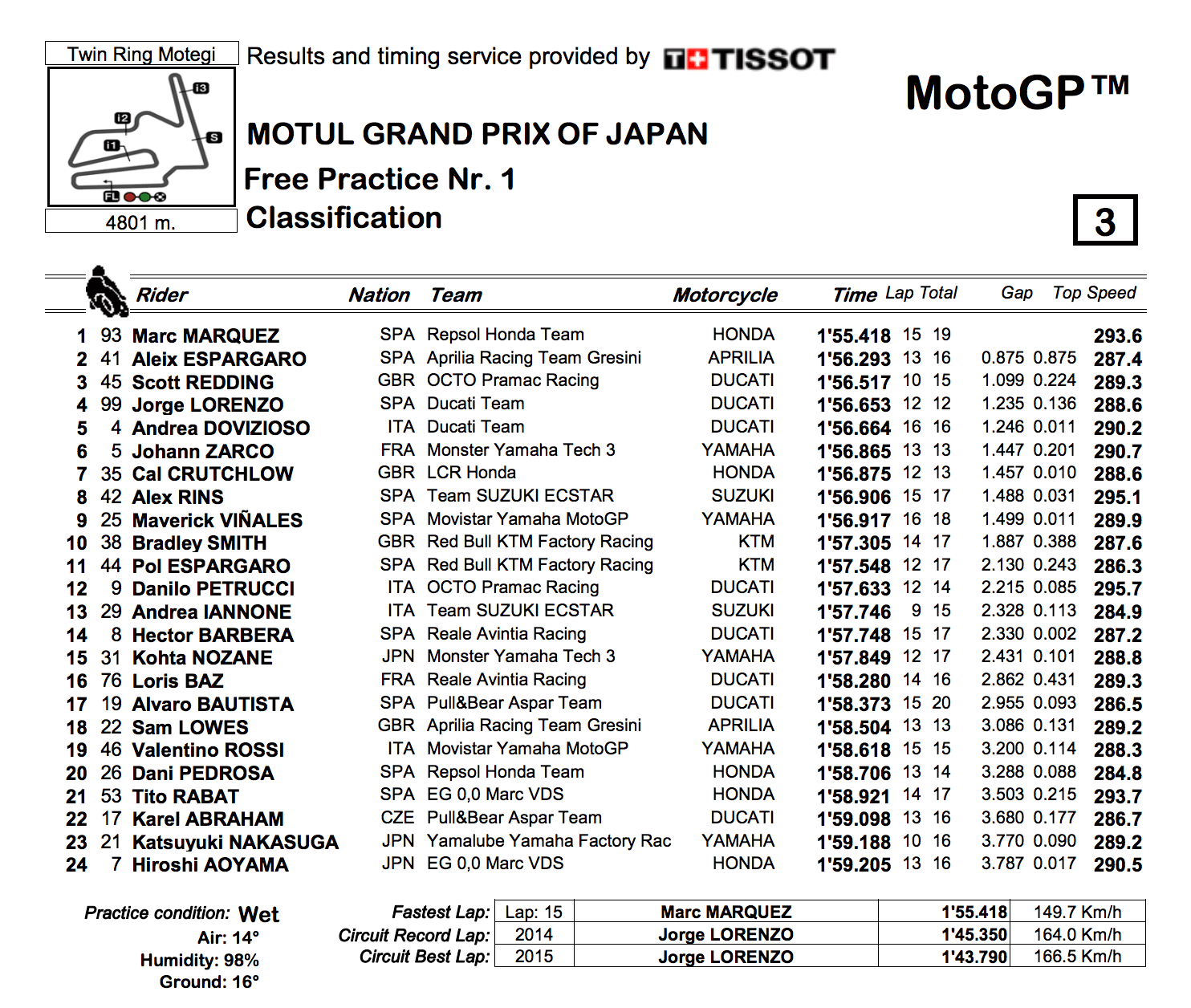 ★MotoGP2017日本GP FP1結果