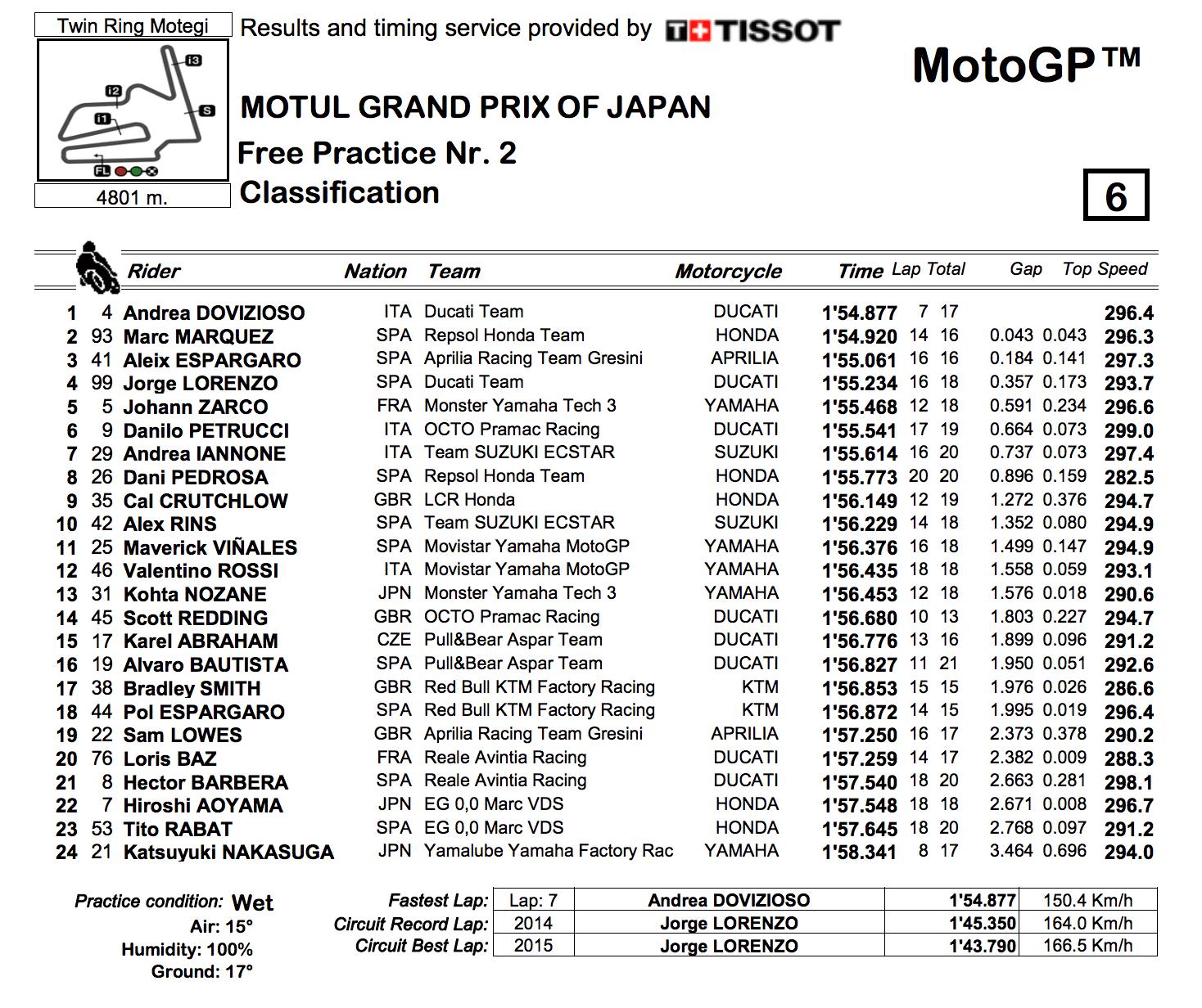 ★MotoGP2017日本GP FP2結果