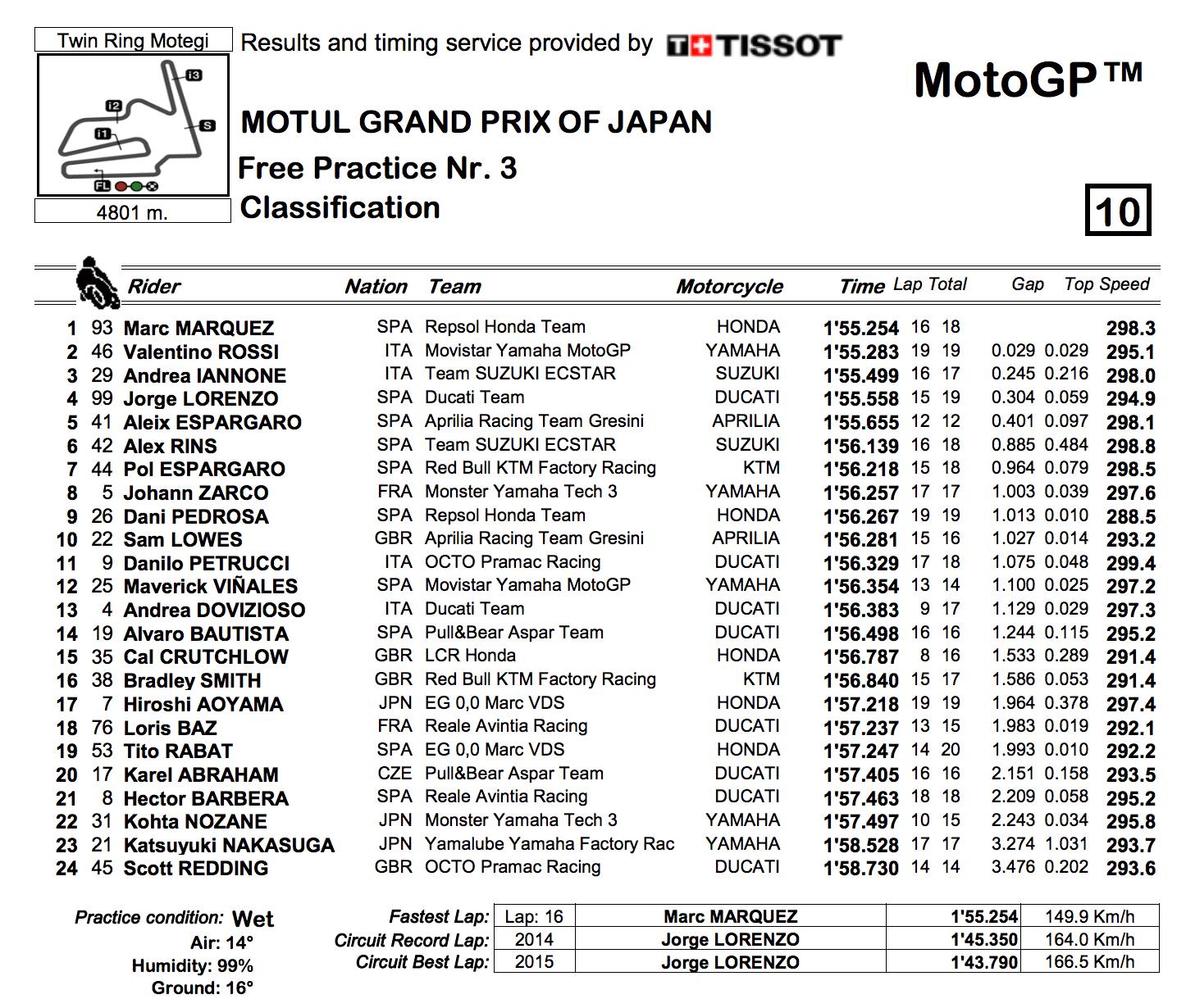 ★MotoGP2017日本GP FP3結果