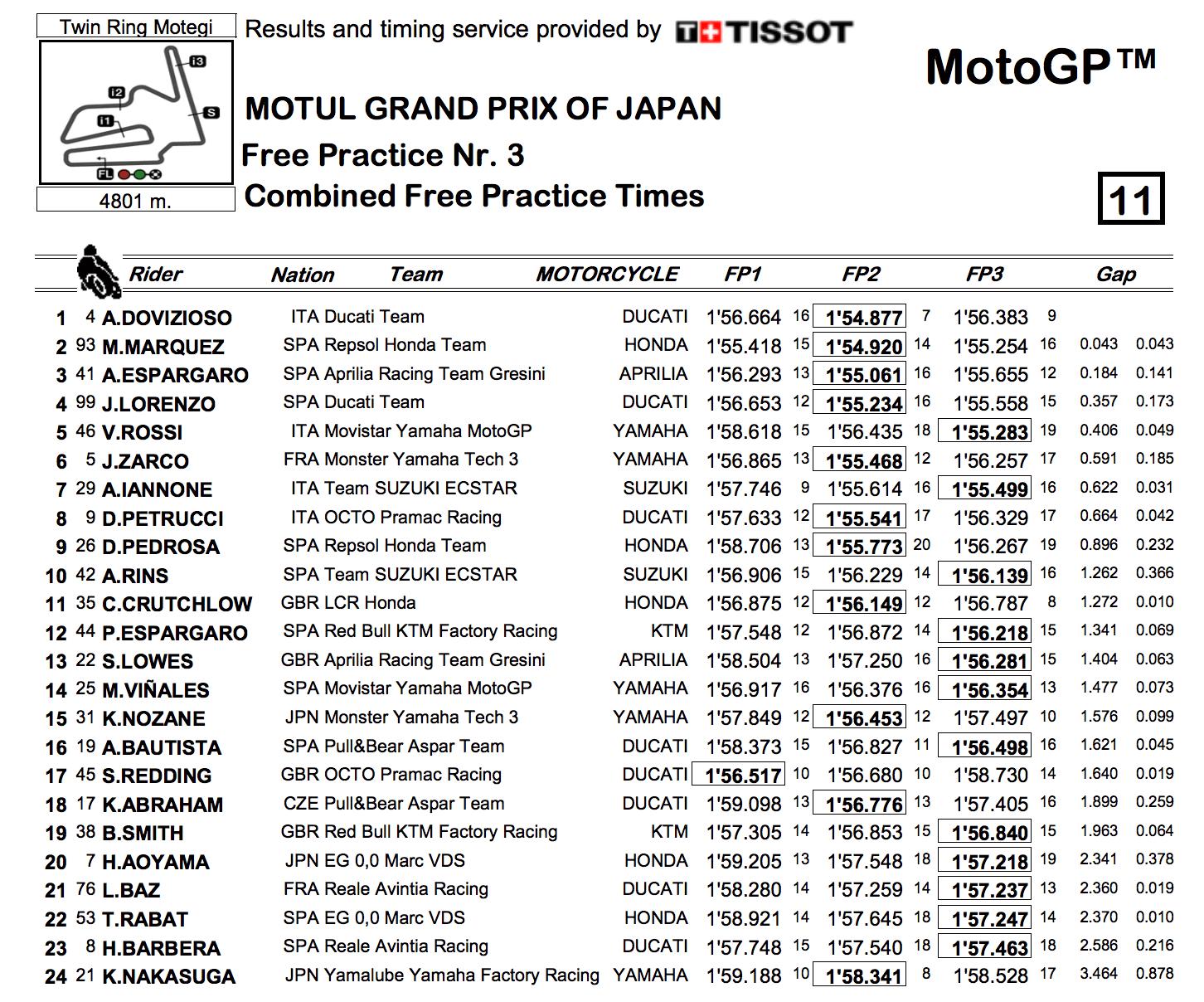 ★MotoGP2017日本GP FP1〜FP3総合結果