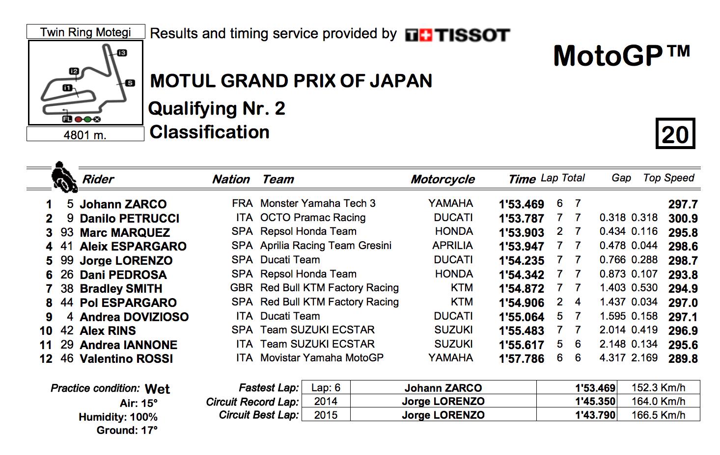 ★MotoGP2017日本GP Q2結果