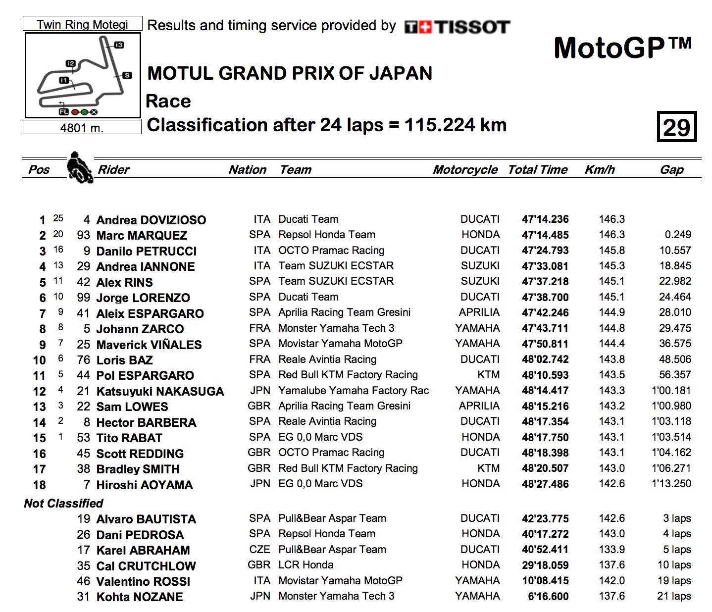 ★MotoGP2017日本GP 決勝結果