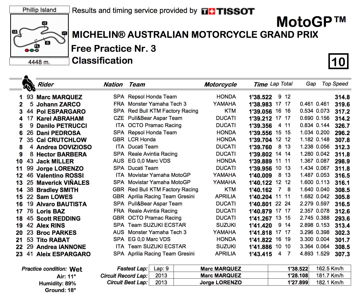 ★MotoGP2017オーストラリアGP FP3結果
