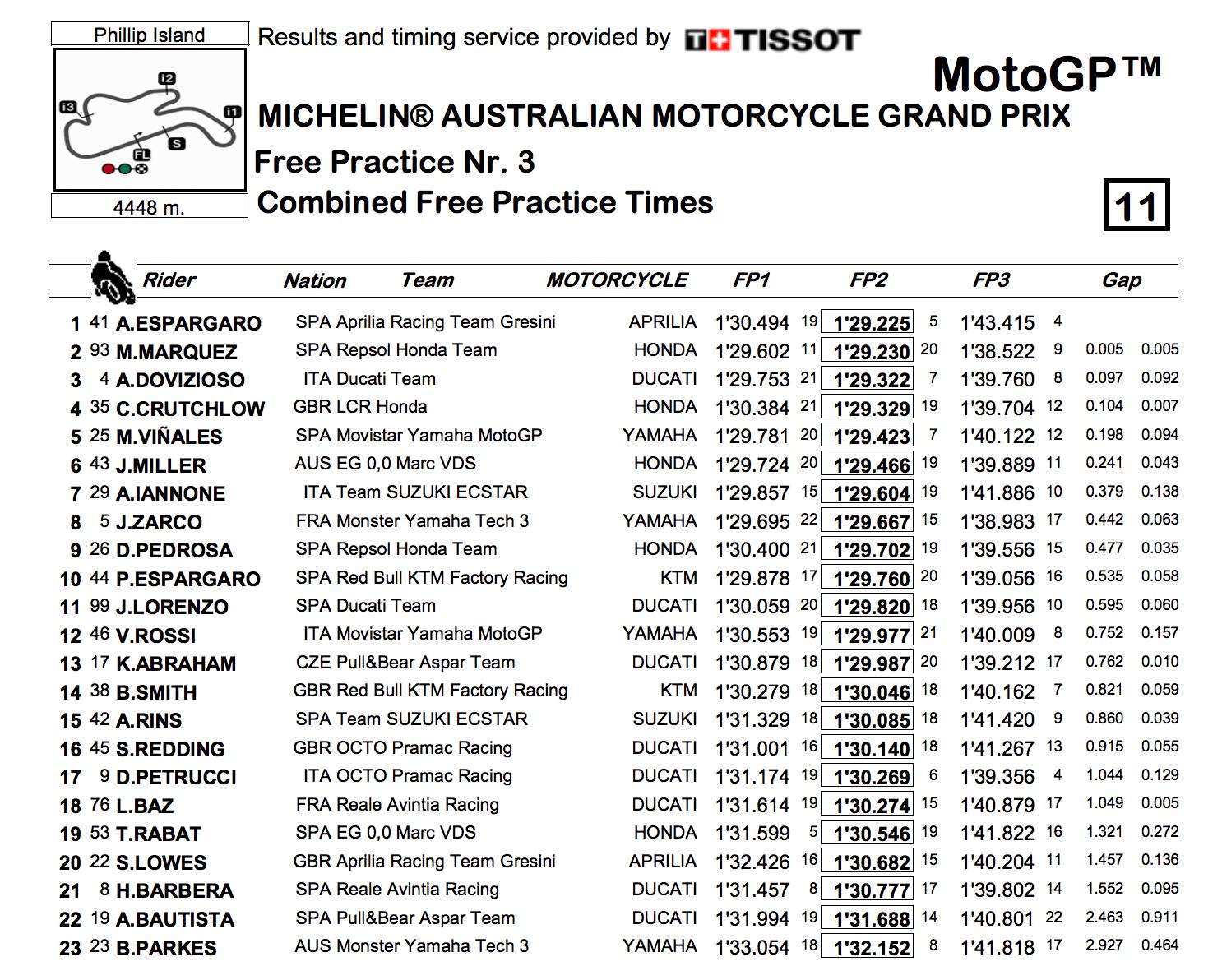 ★MotoGP2017オーストラリアGP FP1〜FP3総合結果