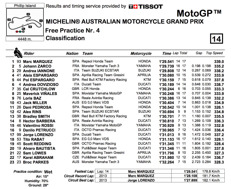 ★MotoGP2017オーストラリアGP FP4結果