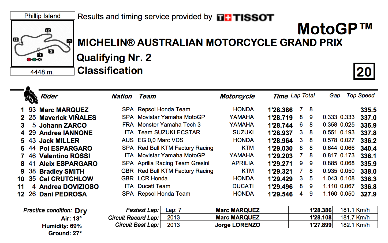 ★MotoGP2017オーストラリアGP Q2結果