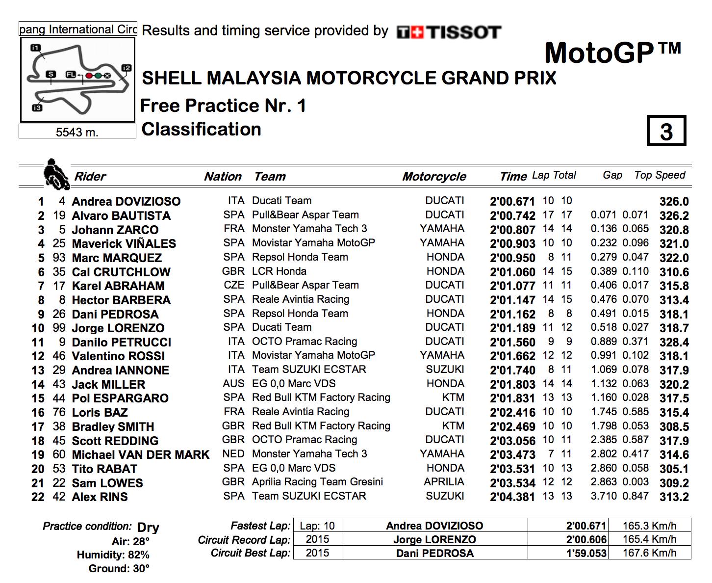 ★MotoGP2017マレーシアGP FP1結果