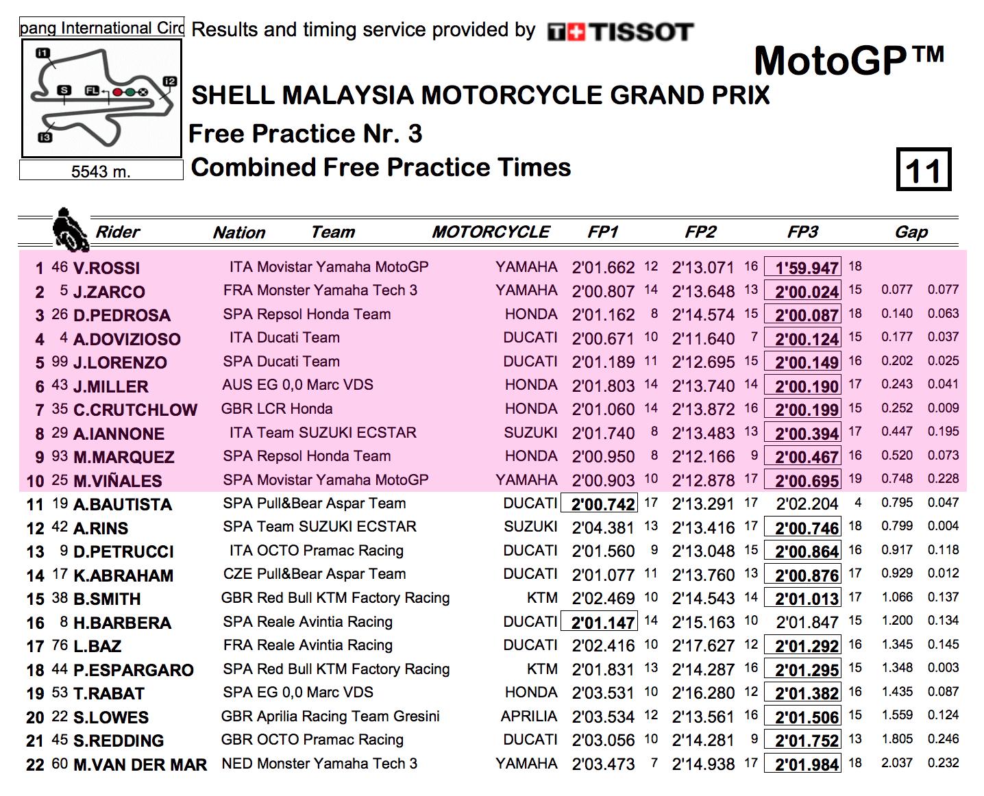 ★MotoGP2017マレーシアGP FP1-FP3総合結果