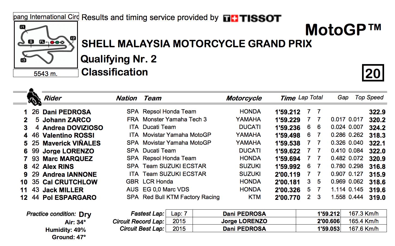 ★MotoGP2017マレーシアGP Q2結果
