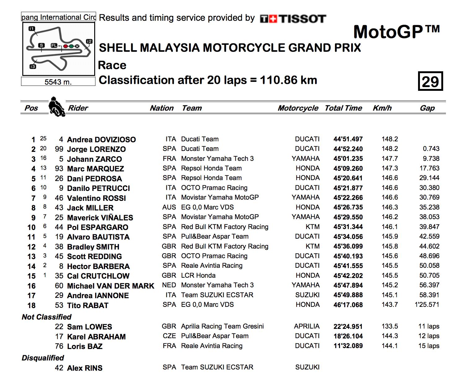 ★MotoGP2017マレーシアGP 決勝結果