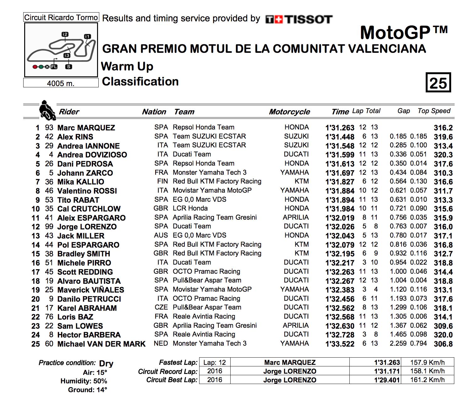 ★MotoGP2017バレンシアGP ウォームアップ結果