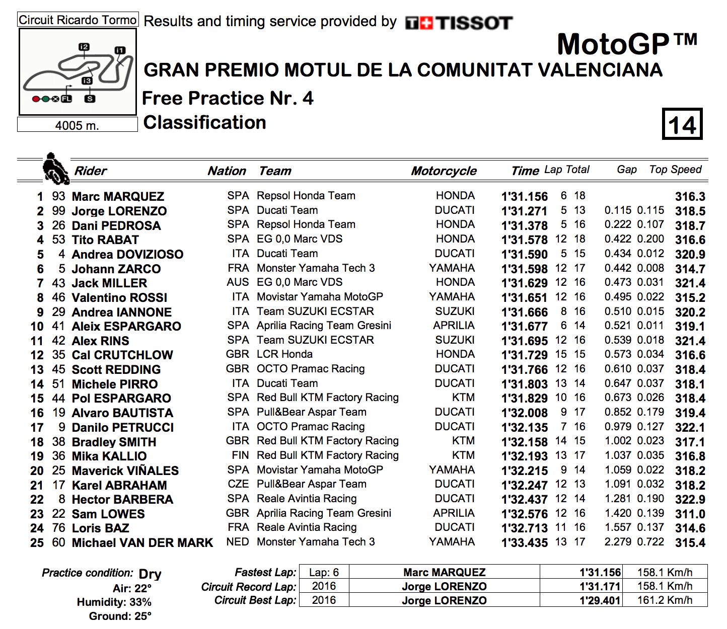 ★MotoGP2017バレンシアGP FP4結果