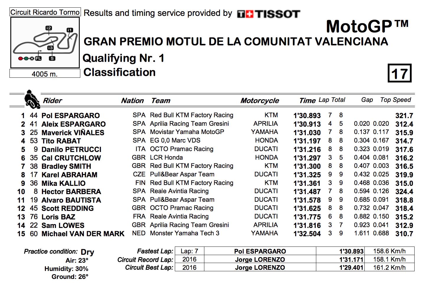 ★MotoGP2017バレンシアGP Q1結果
