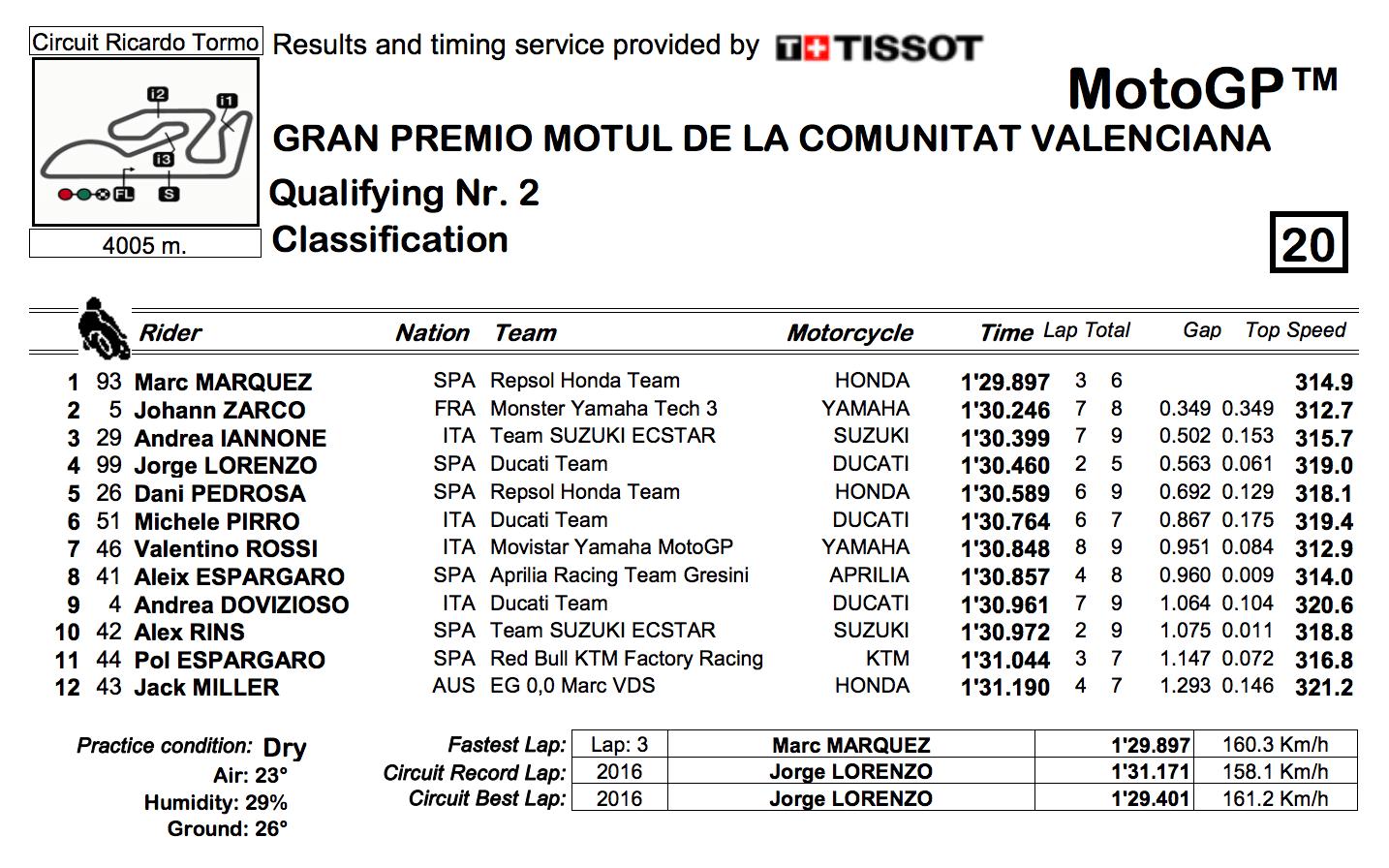 ★MotoGP2017バレンシアGP Q2結果