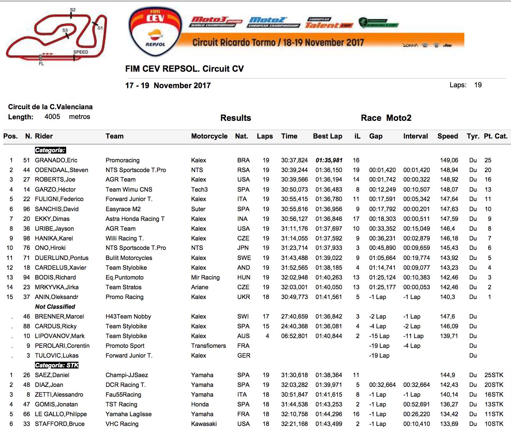 ★CEV Repsol 2017バレンシア戦 Moto2クラス決勝レース結果