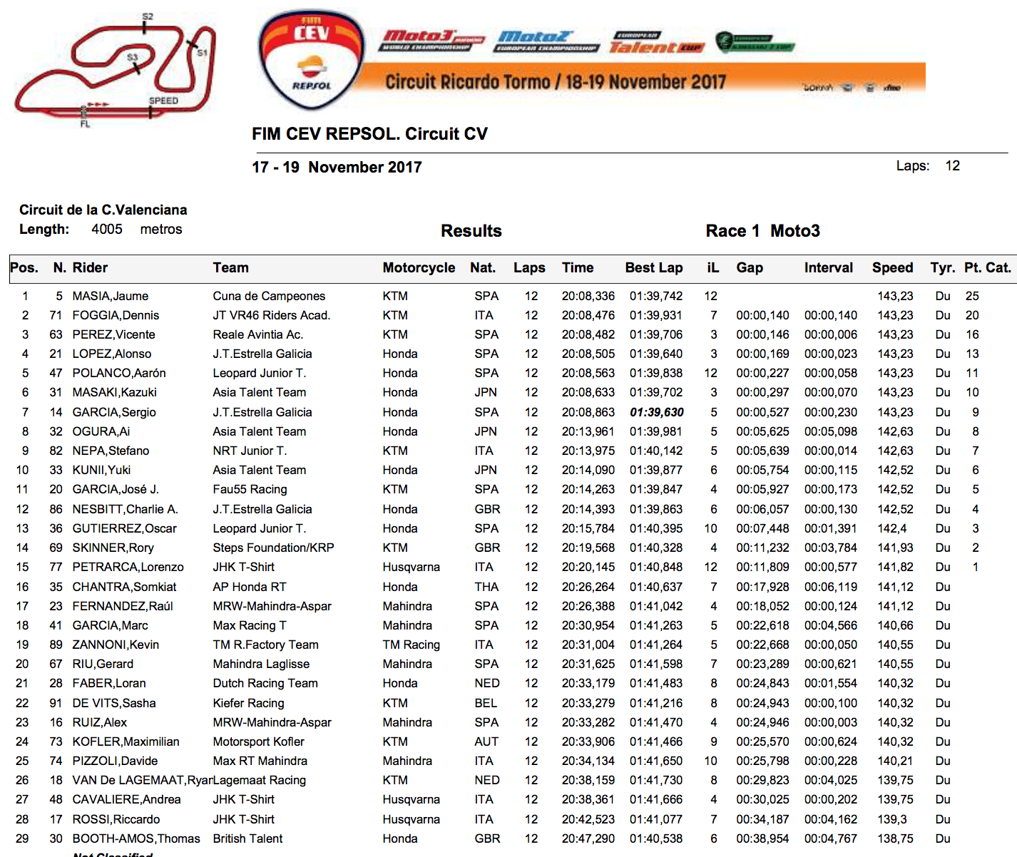 ★CEV Repsol 2017バレンシア戦 Moto3クラスレース1結果