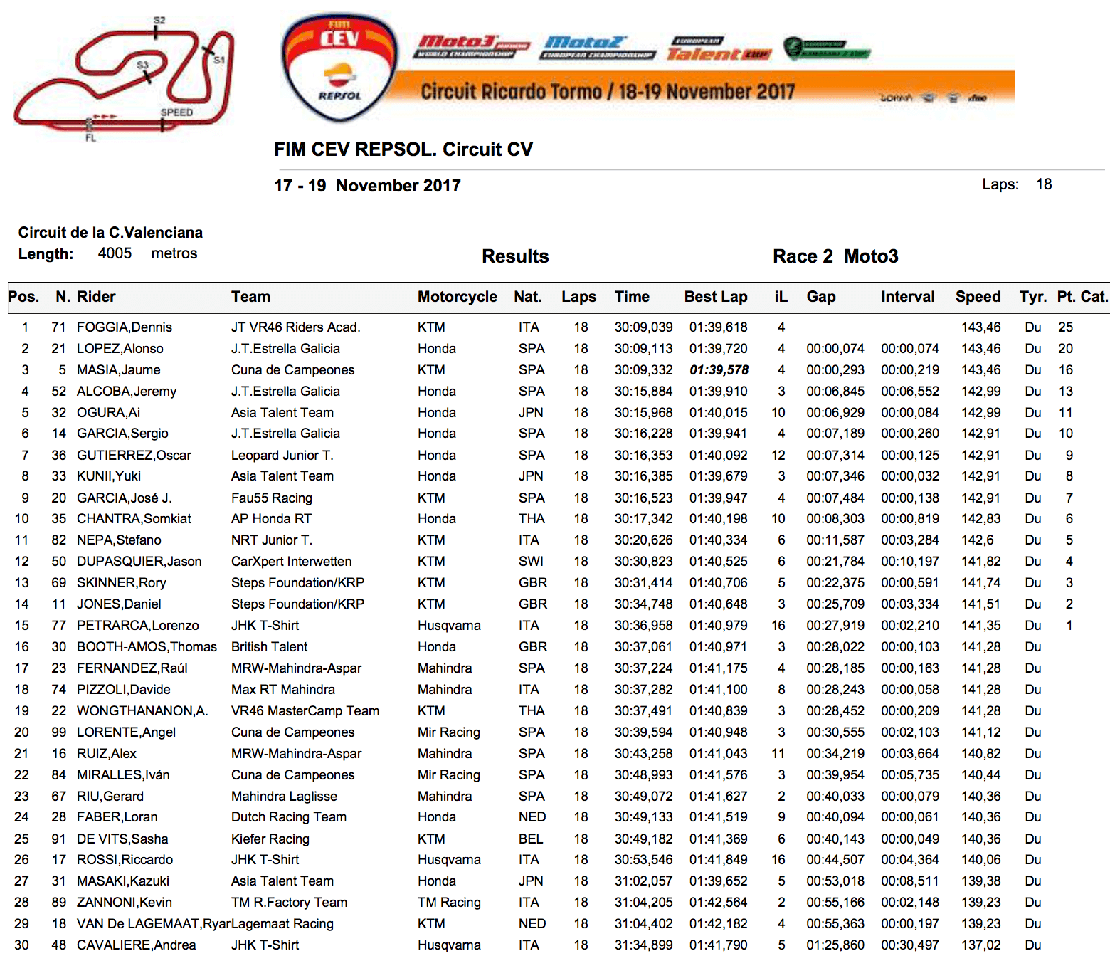 ★CEV Repsol 2017バレンシア戦 Moto3クラスレース2結果