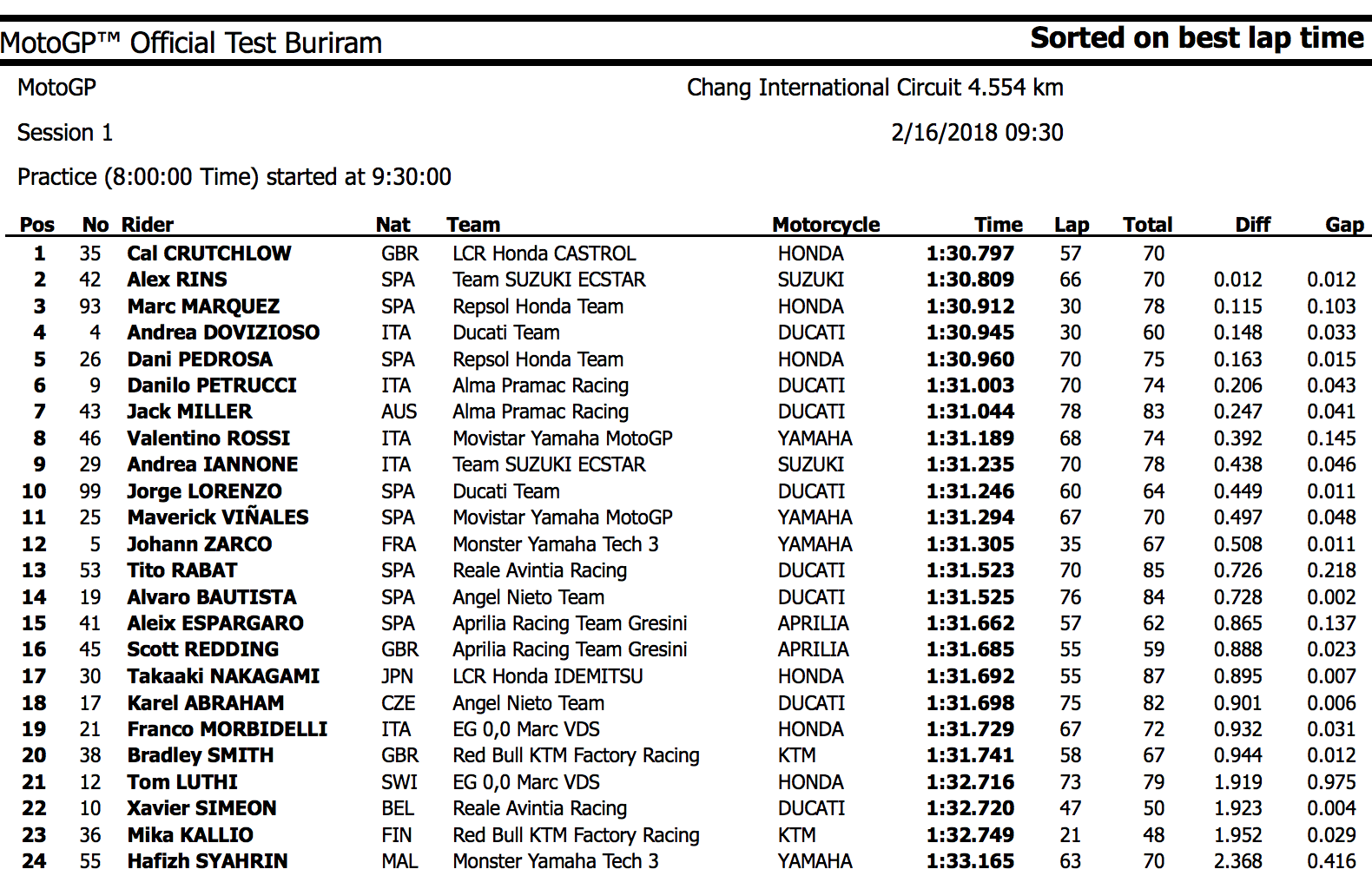 ★MotoGP2018 タイテスト初日トップはクラッチロー