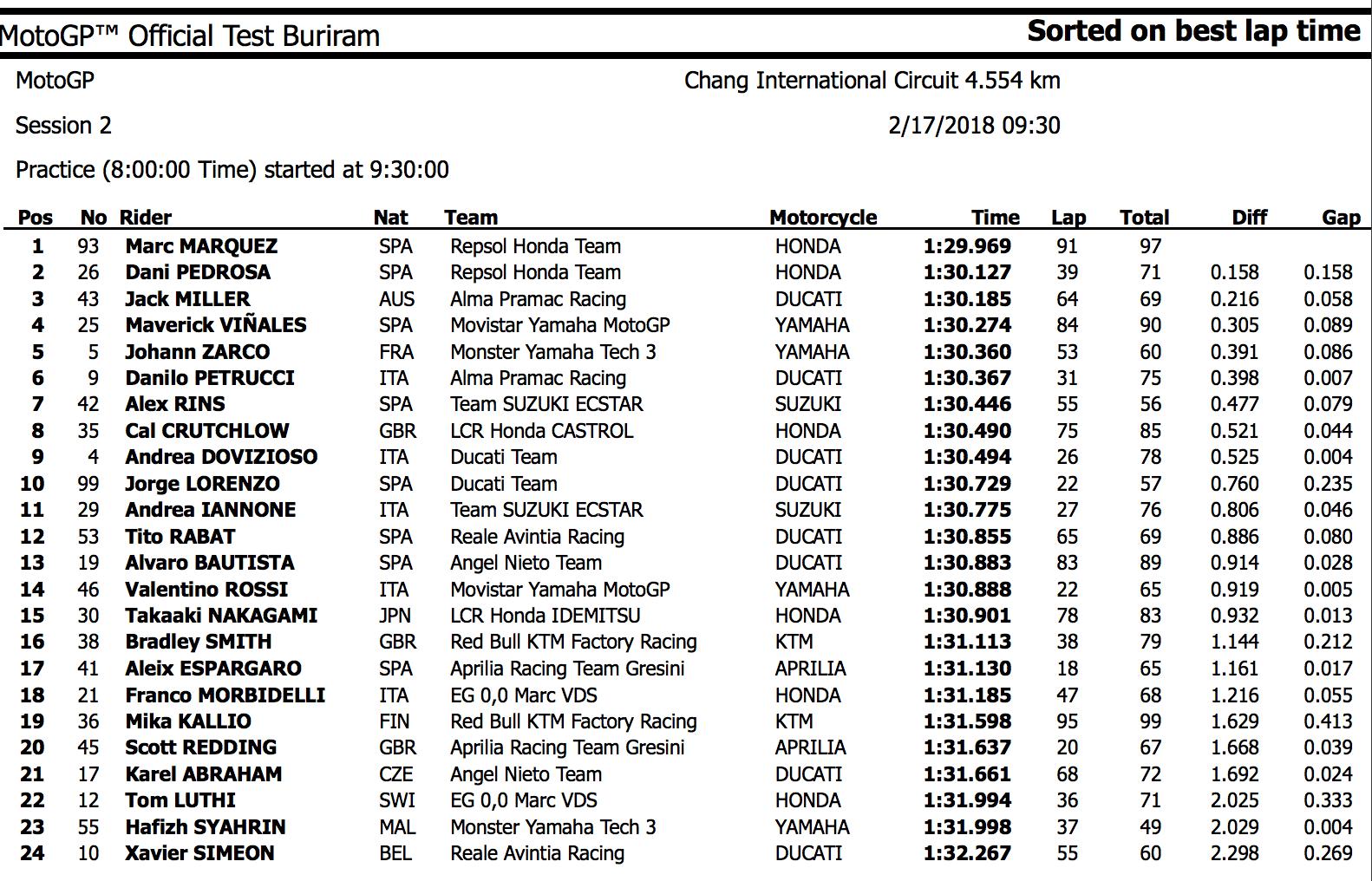 ★MotoGP2018 タイテスト2日目トップタイムは29秒台のマルケス
