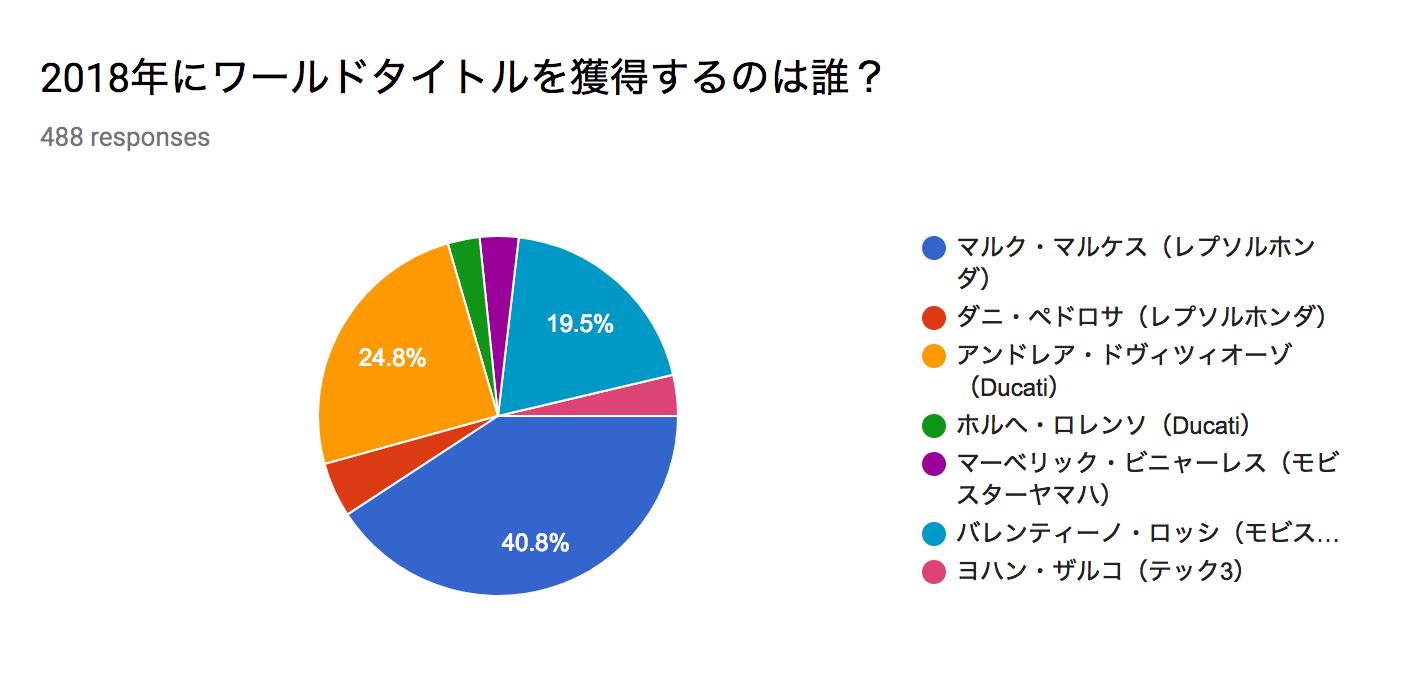 ★MotoGP2018優勝予想アンケート 結果発表