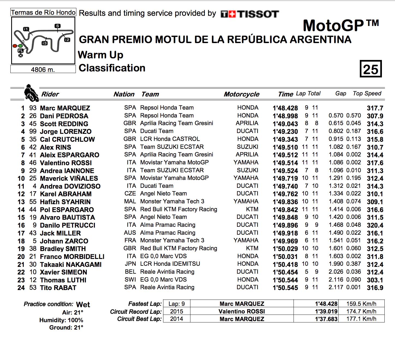 ★MotoGP2018アルゼンチンGP ウォームアップ結果
