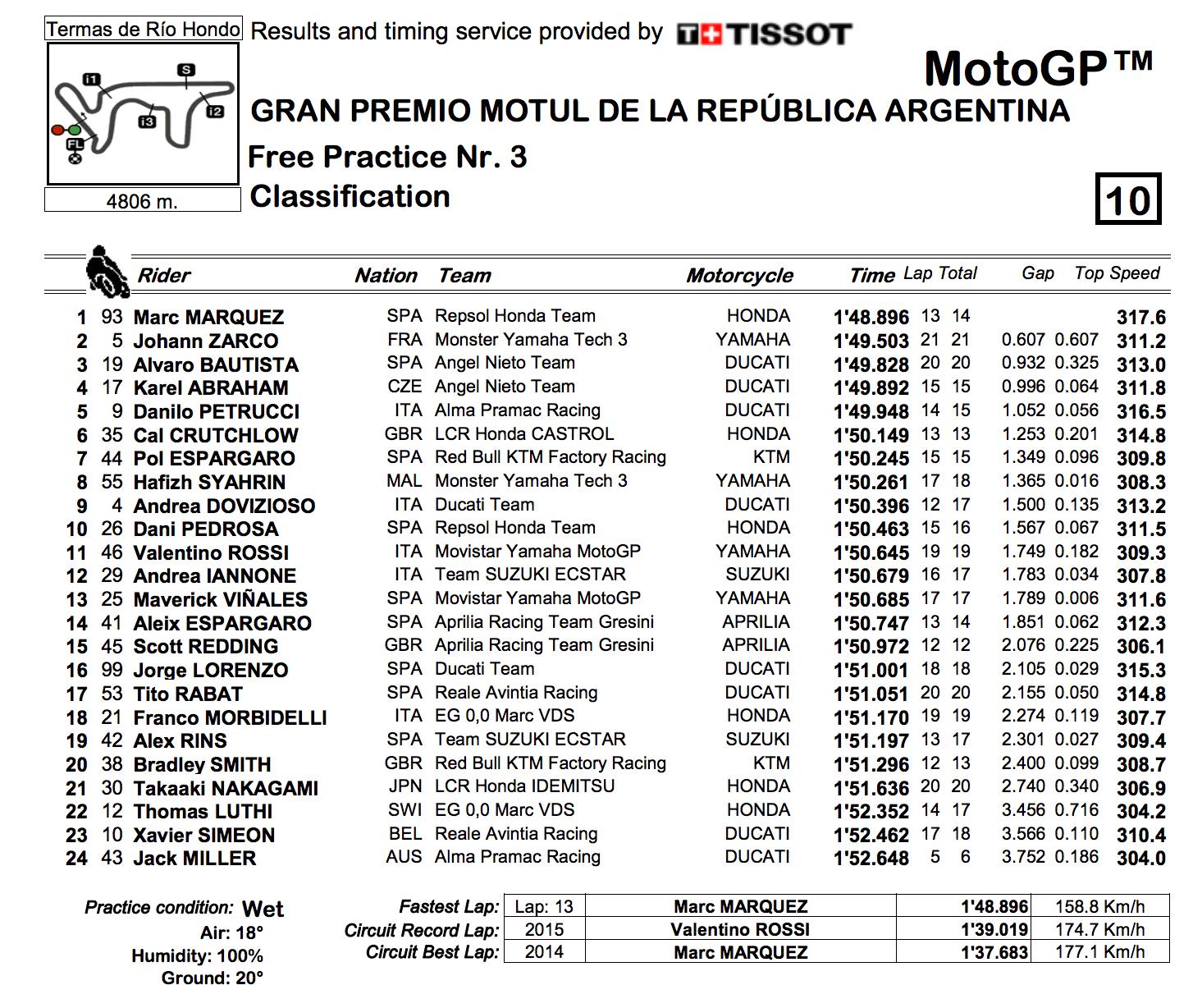 ★MotoGP2018アルゼンチンGP FP3結果