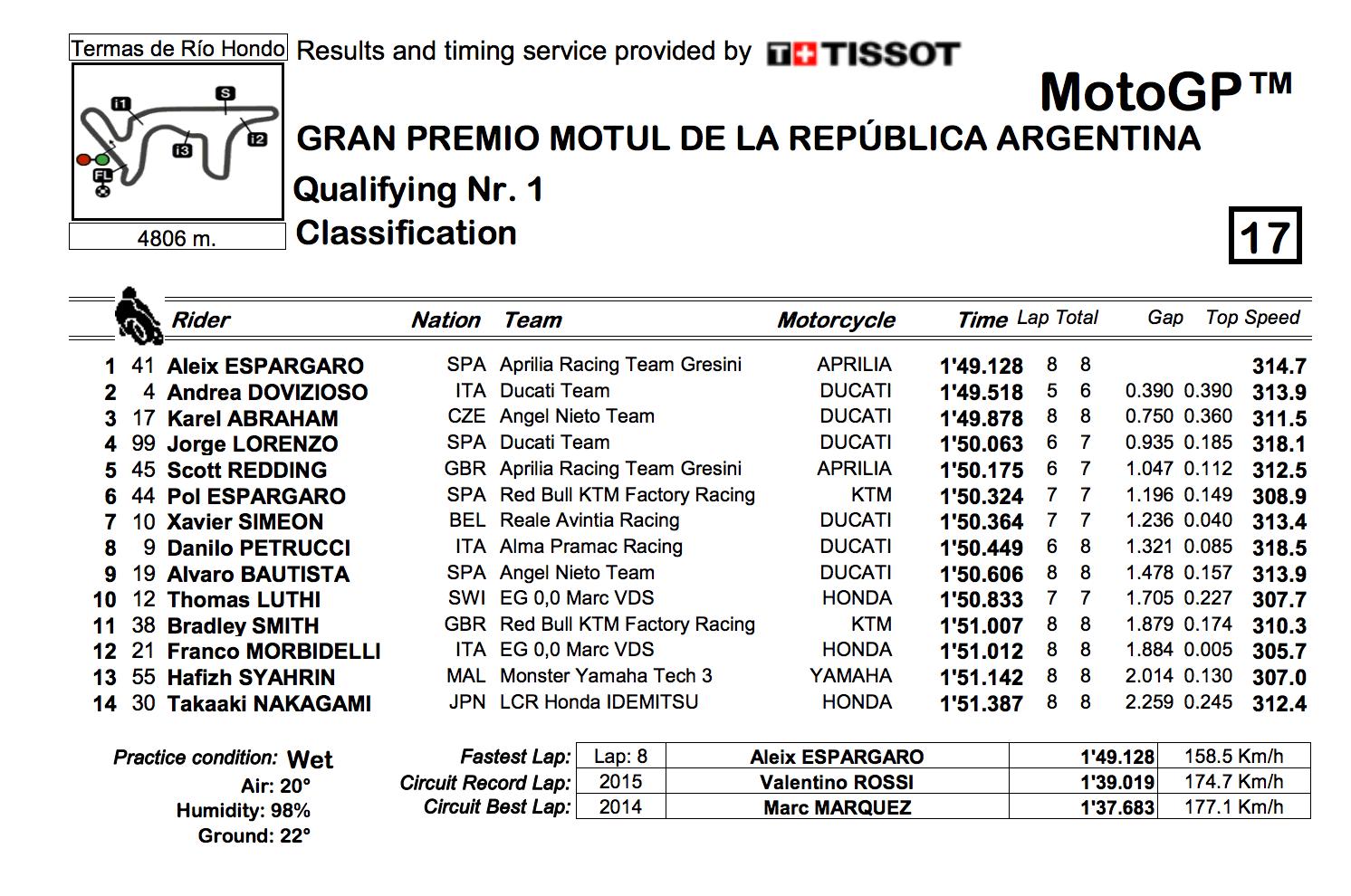 ★MotoGP2018アルゼンチンGP Q1結果