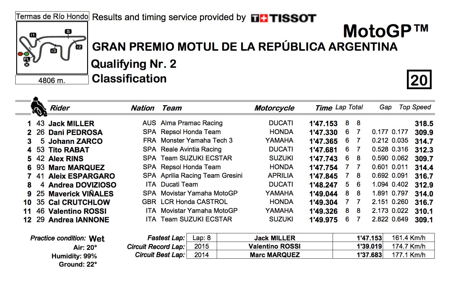 ★MotoGP2018アルゼンチンGP Q2結果