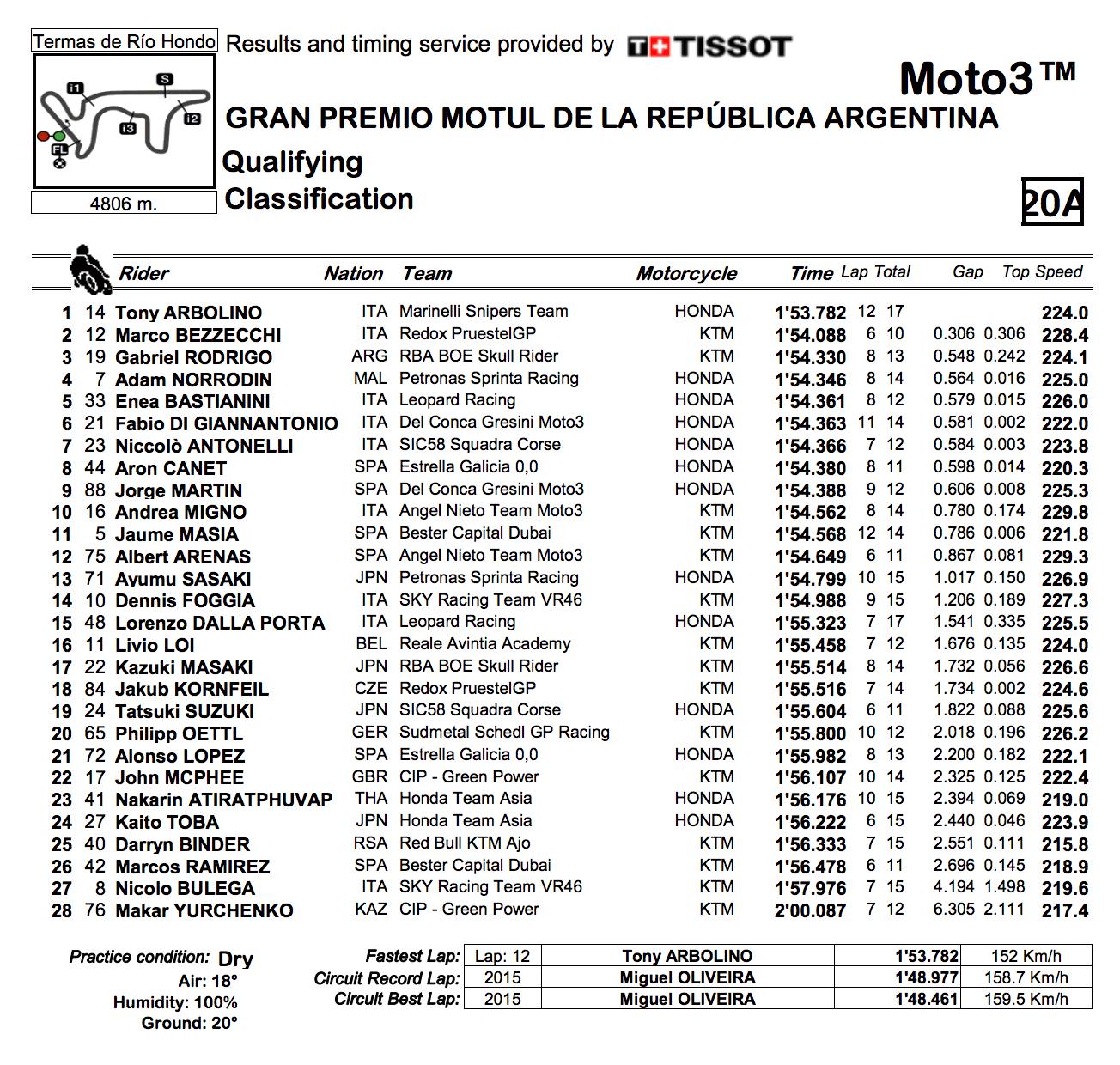 ★Moto3アルゼンチンGP 予選結果