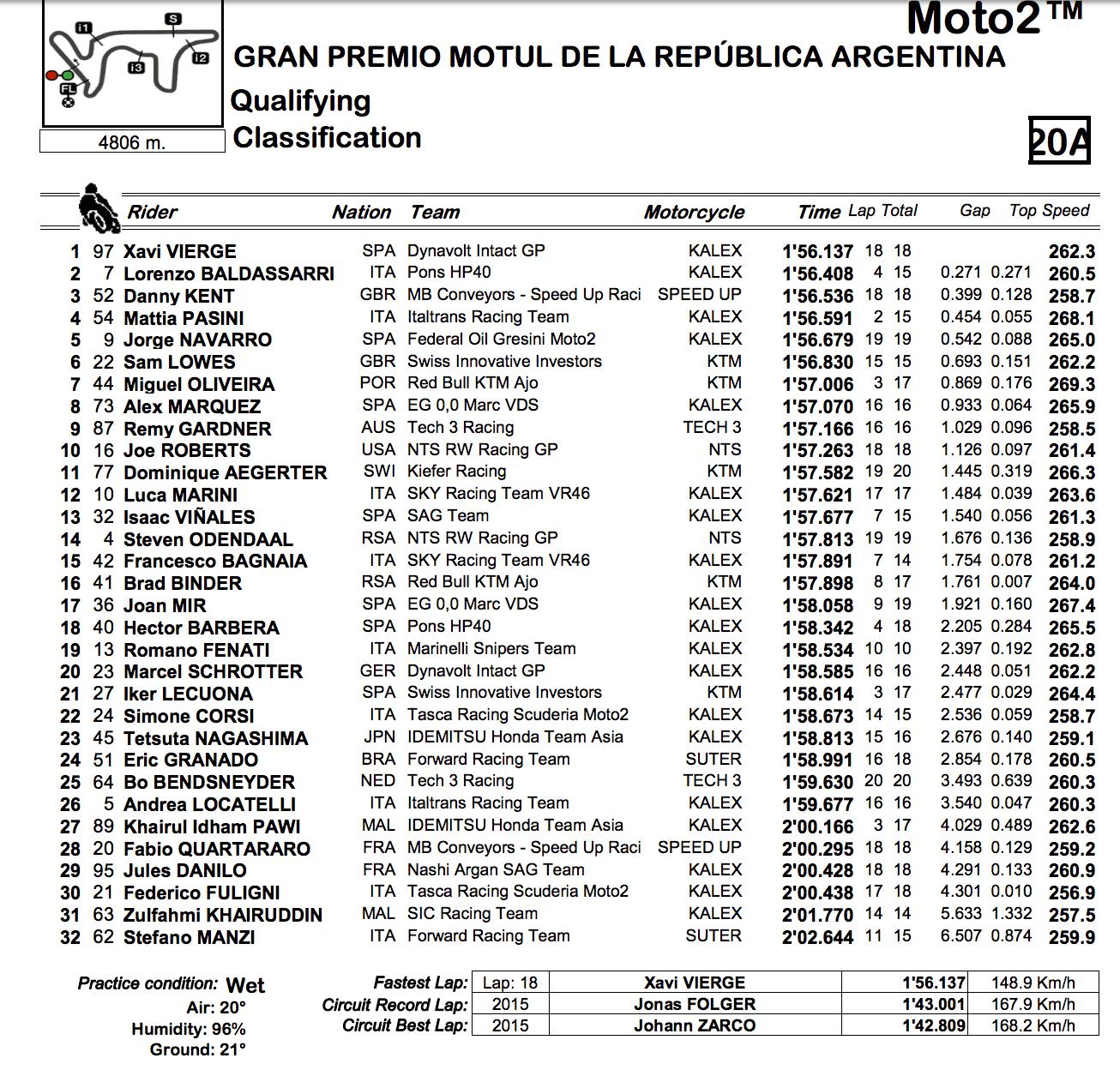 ★Moto2アルゼンチンGP 予選結果