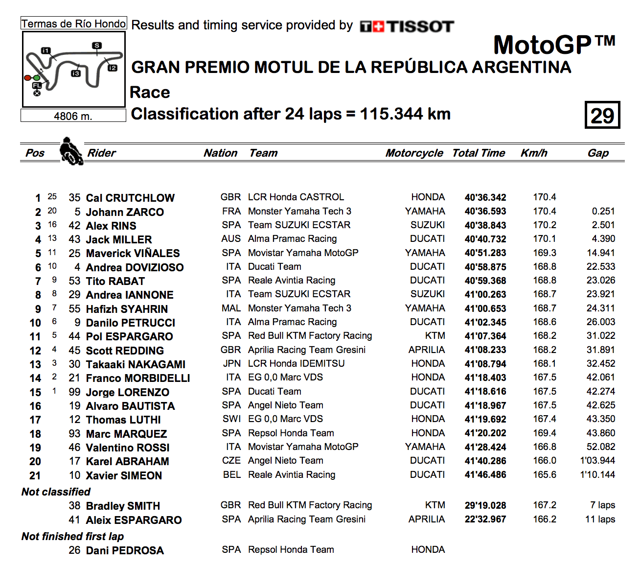 ★MotoGP2018アルゼンチンGP 決勝結果