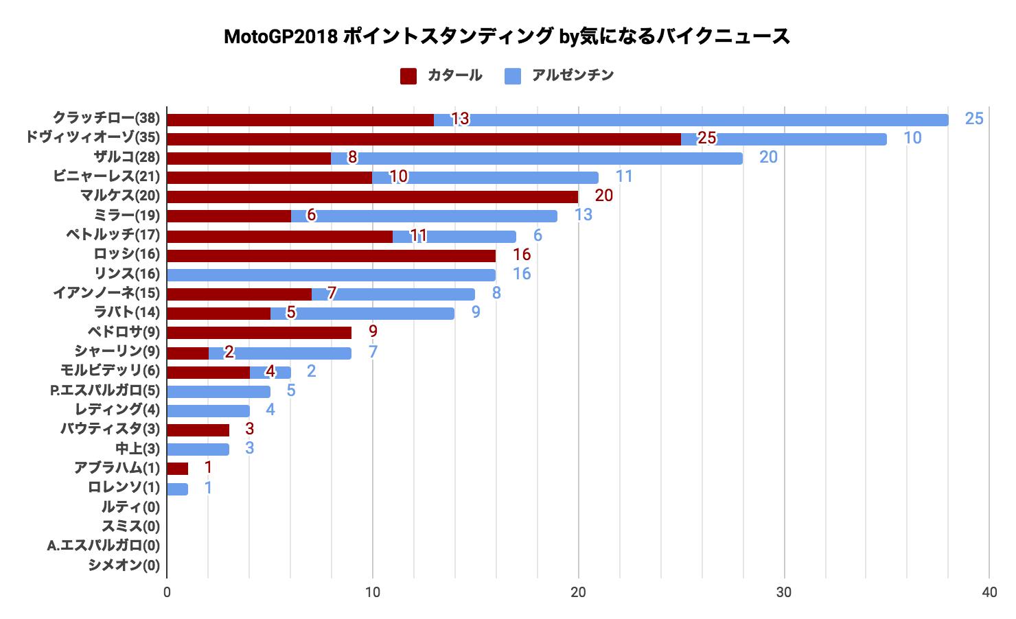 ★MotoGP2018 ポイントスタンディング(2018/04/16時点)