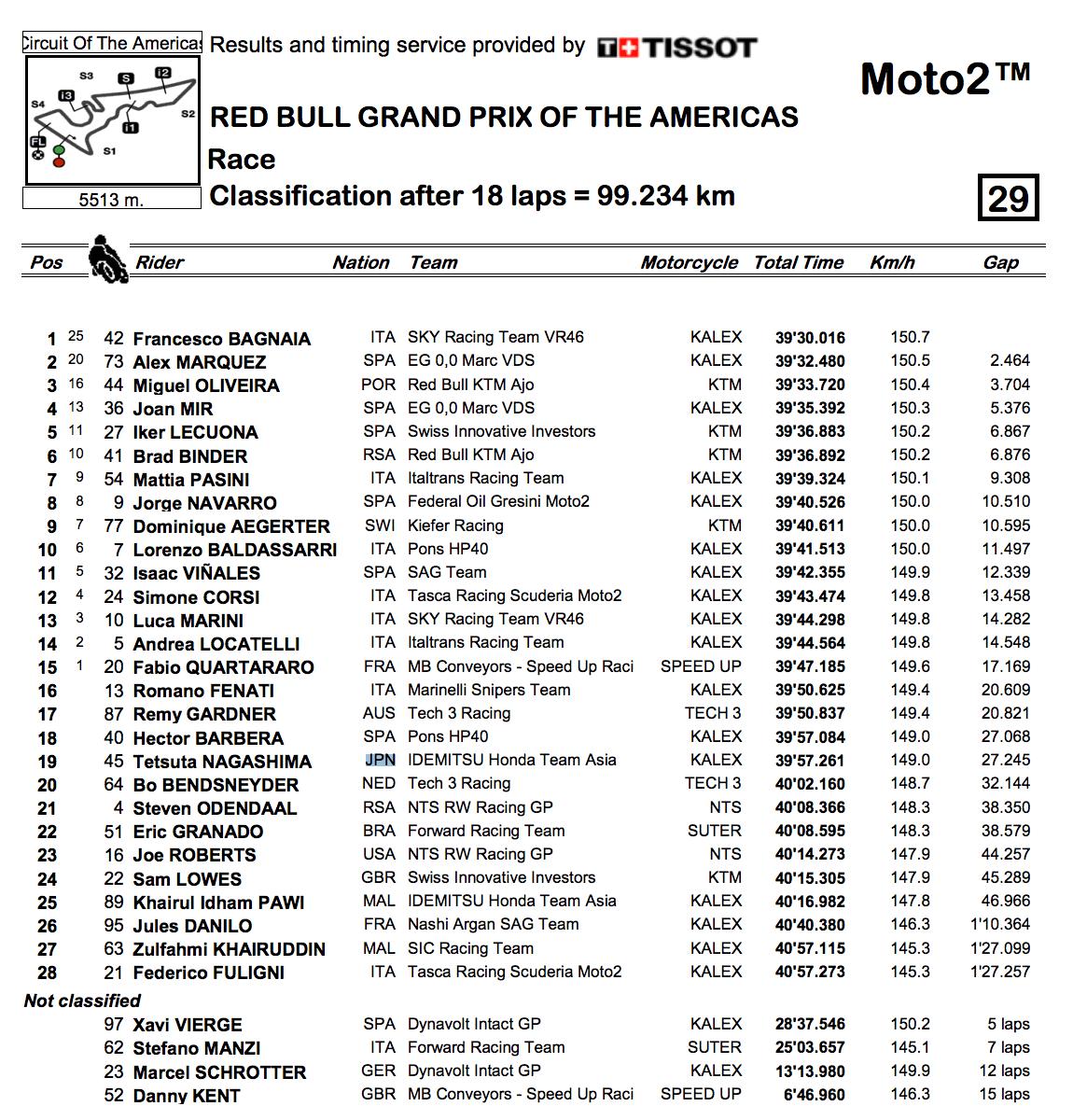 ★Moto2アメリカGP 決勝結果