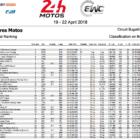 ★2017-2018EWCル・マン24時間耐久 F.C.C. TSR Honda Franceが初優勝
