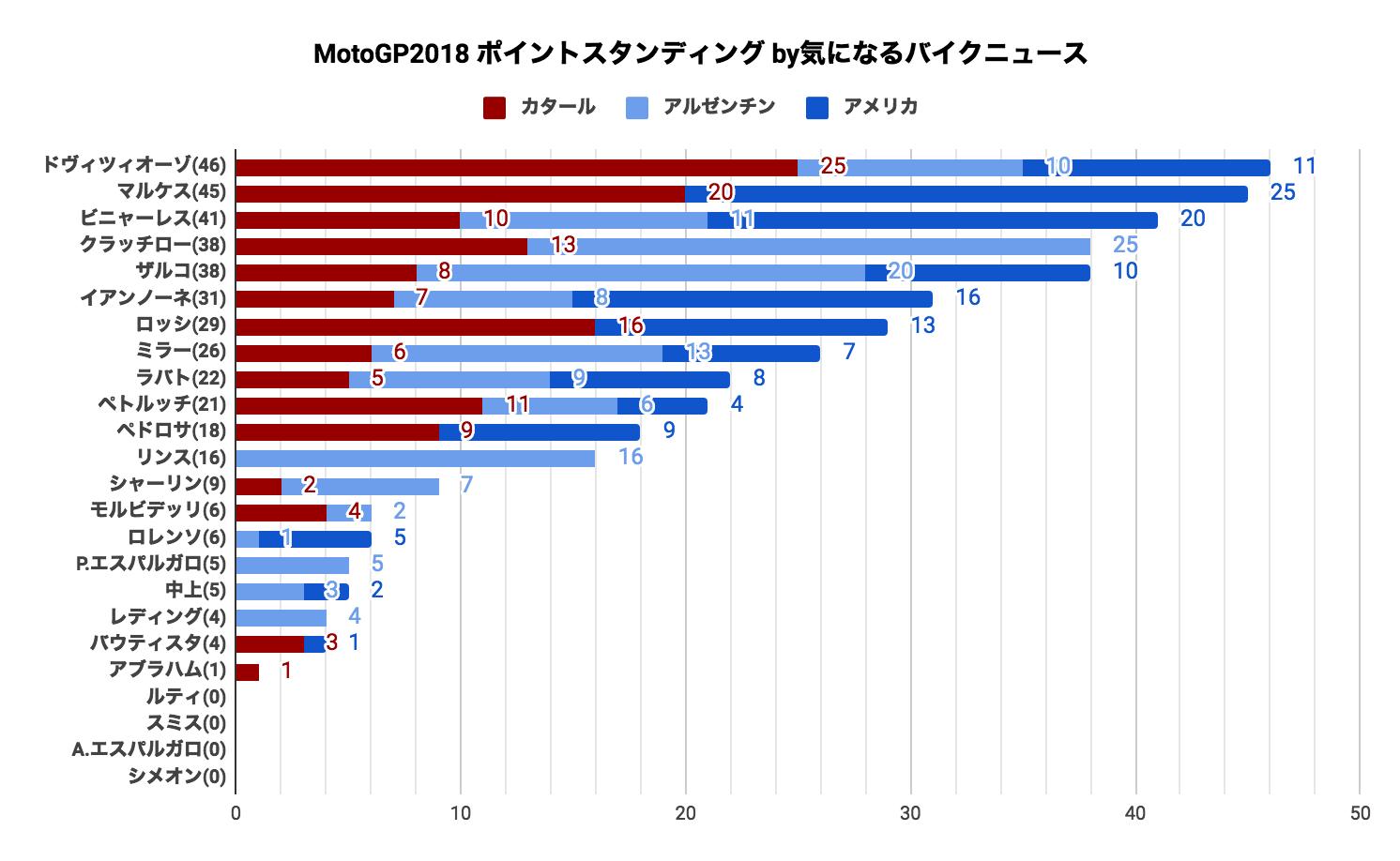 ★MotoGP2018 ポイントスタンディング(2018/04/27時点)