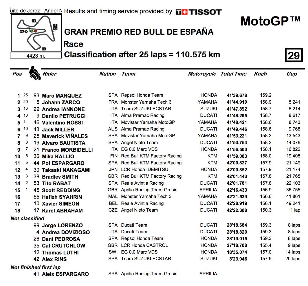 ★MotoGP2018ヘレスGP 決勝レース結果